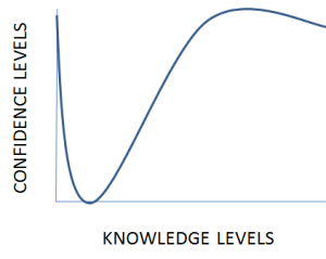 Learning AdWords Learning Curve Example