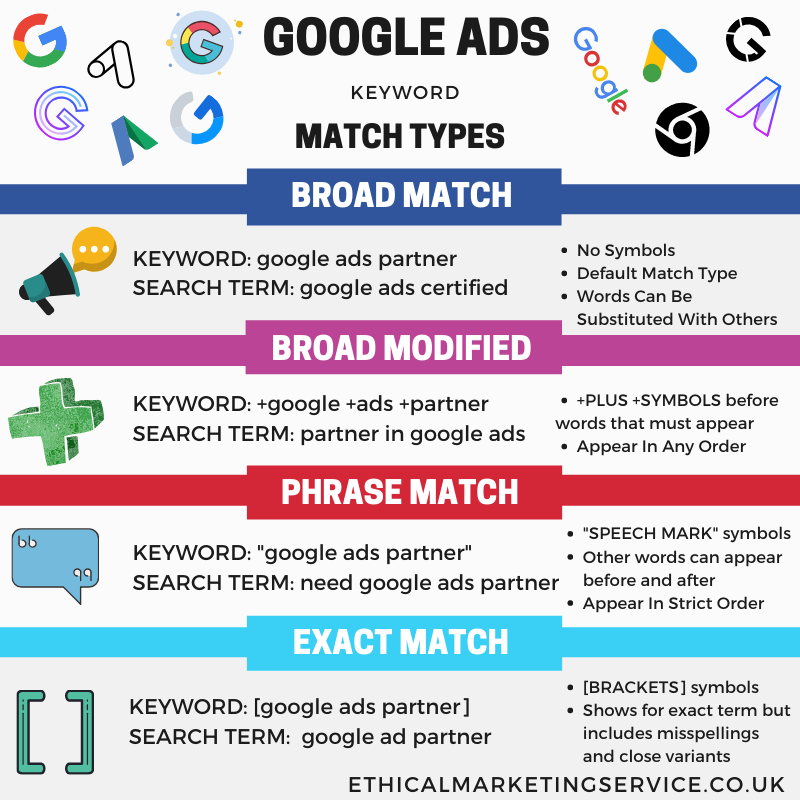 google ads keyword match types infographic
