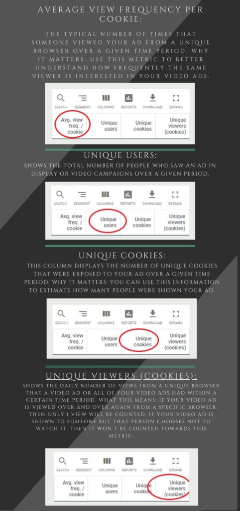 Google ads metrics explained - average view frequency per cookie, unique users, unique cookies, unique viewers cookies.
