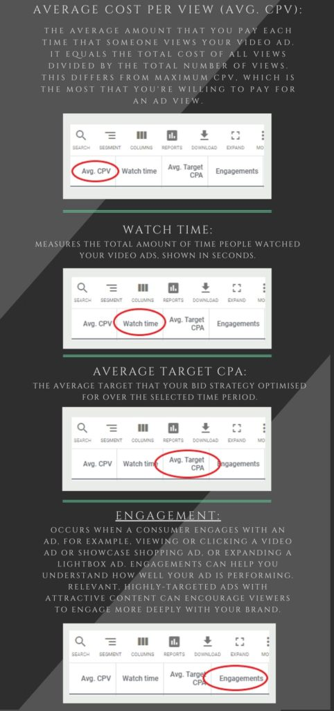 Google ads metrics explained -  avg CPV, watch time, average target CPA, engagement