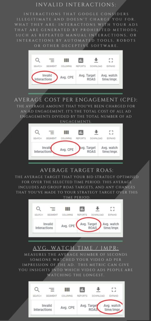 Google ads metrics explained - invalid interactions, average CPE, average target ROAS, AVG. Watch time/impr