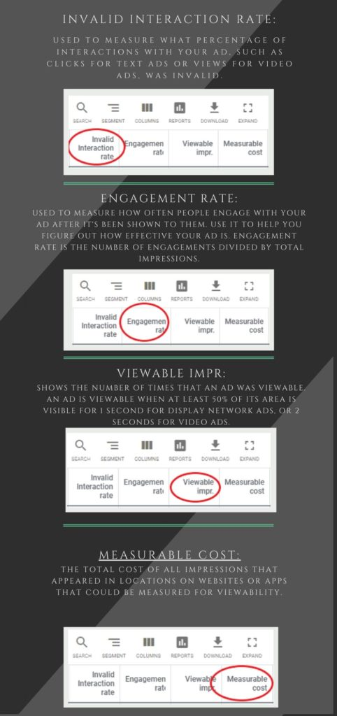 Google ads metrics explained - invalid interaction rate, engagement time, viewable impr, measurable cost