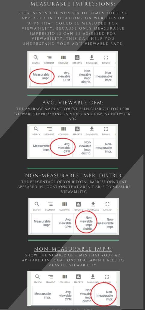 Google ads metrics explained -  Measurable impressions, AVG viewable CPM, non measurable impr distrib, non measurable impr