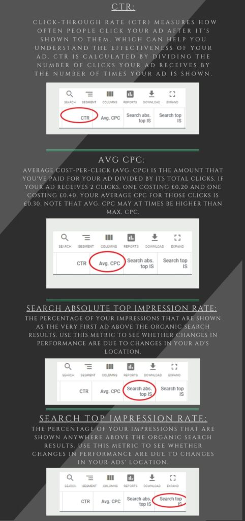 Google ads metrics explained - CTR, AVG CPC, search absolute top impression rate, search top impression rate