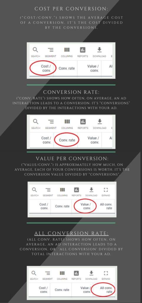 cost per conversion, conversion rate, value per conversion, all conversion rate