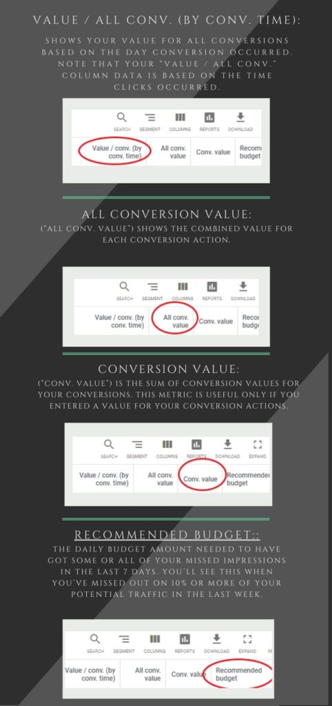value/ all conv by conv. time, all conversion value, conversion value. recommended budget