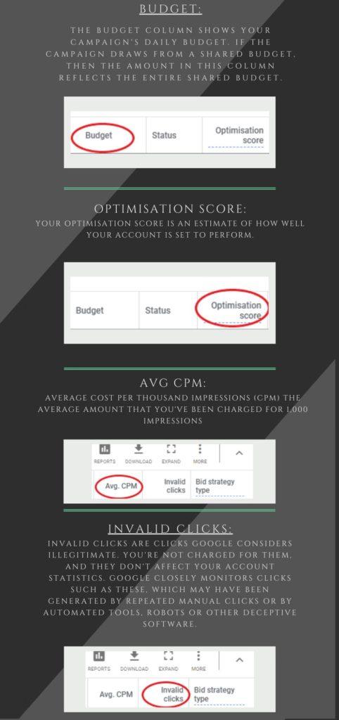 Google ads metrics explained - Budget, Optimisation score, avg CPM, Invalid clicks