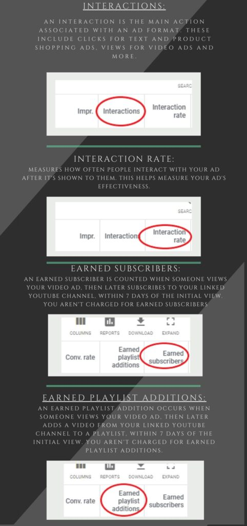 Google ads metrics explained - Interactions, interaction rate, earned subscribers, earned playlist additions.