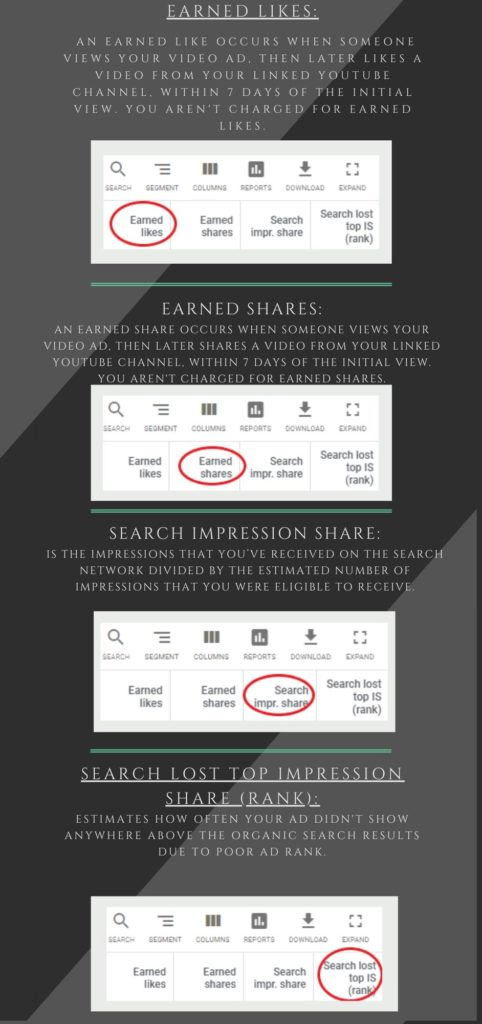 Google ads metrics explained - Earned likes, earned shares, search impression share, search lost impression share.