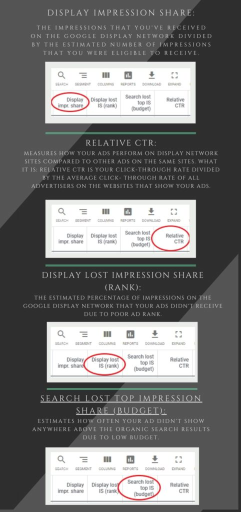 Google ads metrics explained - Daily impression share, relative CTR, display lost impression share rank, search lost top impression share budget.